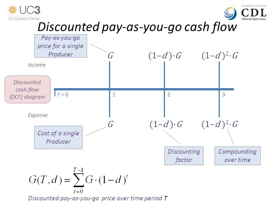 Discounted pay-as-you-go cash flow (1–d ) 2 ·GG(1–d )·G Discounting factor t = 0123 Expense Income Discounted cash flow (DCF) diagram G(1–d )·G(1–d ) 2 ·G Discounted pay-as-you-go price over time period T Cost of a single Producer Pay-as-you-go price for a single Producer Compounding over time