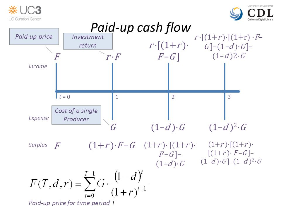 Paid-up cash flow t = 0123 Expense Income (1–d ) 2 ·G(1–d )·G F r ·F F Surplus (1+r )·F –G r ·[(1+r )· F –G ] (1+r )· [(1+r )· F –G ]– (1–d )·G r ·[(1+r )·[(1+r) ·F– G ]–(1–d )·G ]– (1–d )2·G (1+r )·[(1+r )· [(1+r )· F –G ]– (1–d )·G ]–(1–d ) 2 ·G G Paid-up price for time period T Paid-up price Investment return Cost of a single Producer