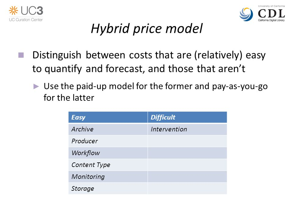 Hybrid price model Distinguish between costs that are (relatively) easy to quantify and forecast, and those that aren't ► Use the paid-up model for the former and pay-as-you-go for the latter EasyDifficult ArchiveIntervention Producer Workflow Content Type Monitoring Storage