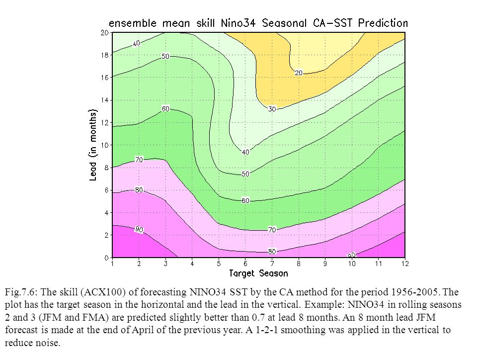 Fig.7.6: The skill (ACX100) of forecasting NINO34 SST by the CA method for the period 1956-2005.