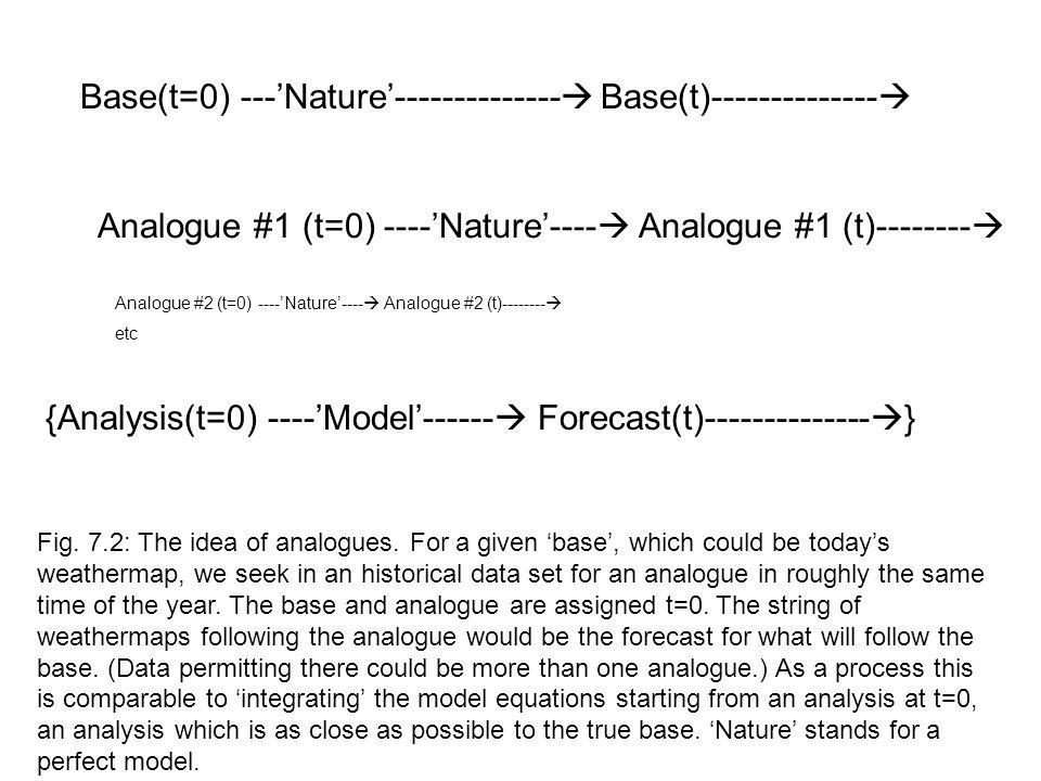 Analogue #1 (t=0) ----'Nature'----  Analogue #1 (t)--------  Base(t=0) ---'Nature'--------------  Base(t)--------------  Fig.