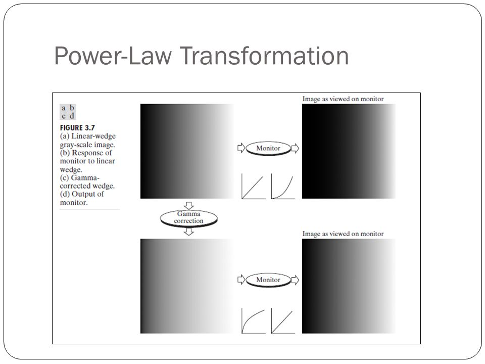 Power-Law Transformation