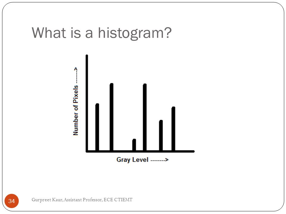 What is a histogram? Gurpreet Kaur, Assistant Professor, ECE CTIEMT 34