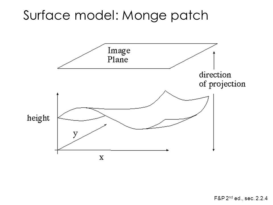 Surface model: Monge patch F&P 2 nd ed., sec. 2.2.4