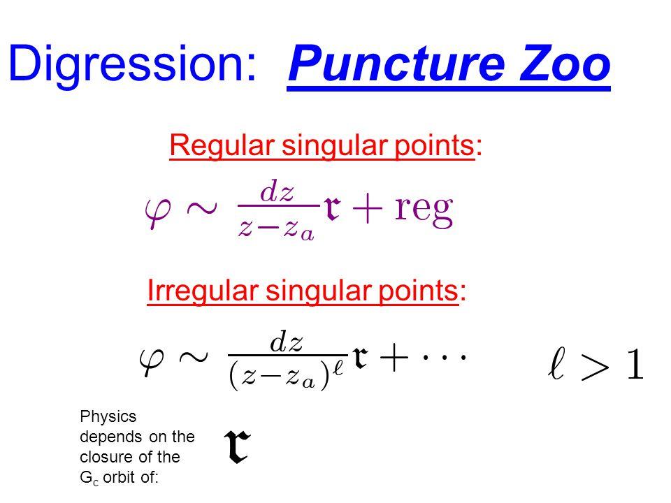 Digression: Puncture Zoo Regular singular points: Irregular singular points: Physics depends on the closure of the G c orbit of: