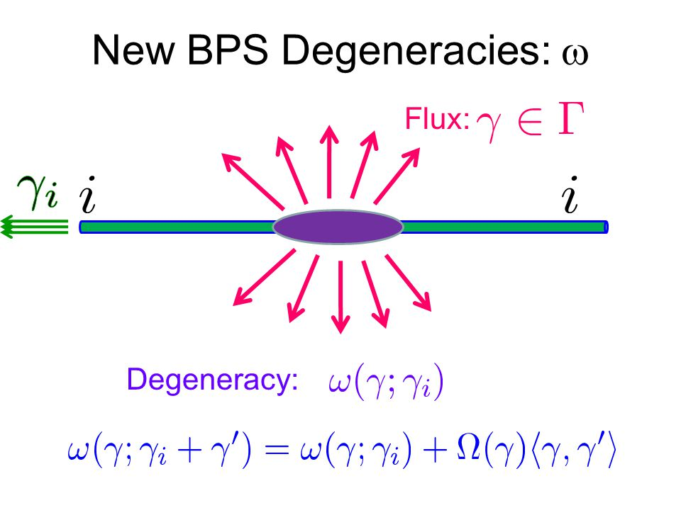 New BPS Degeneracies:  Degeneracy: Flux: