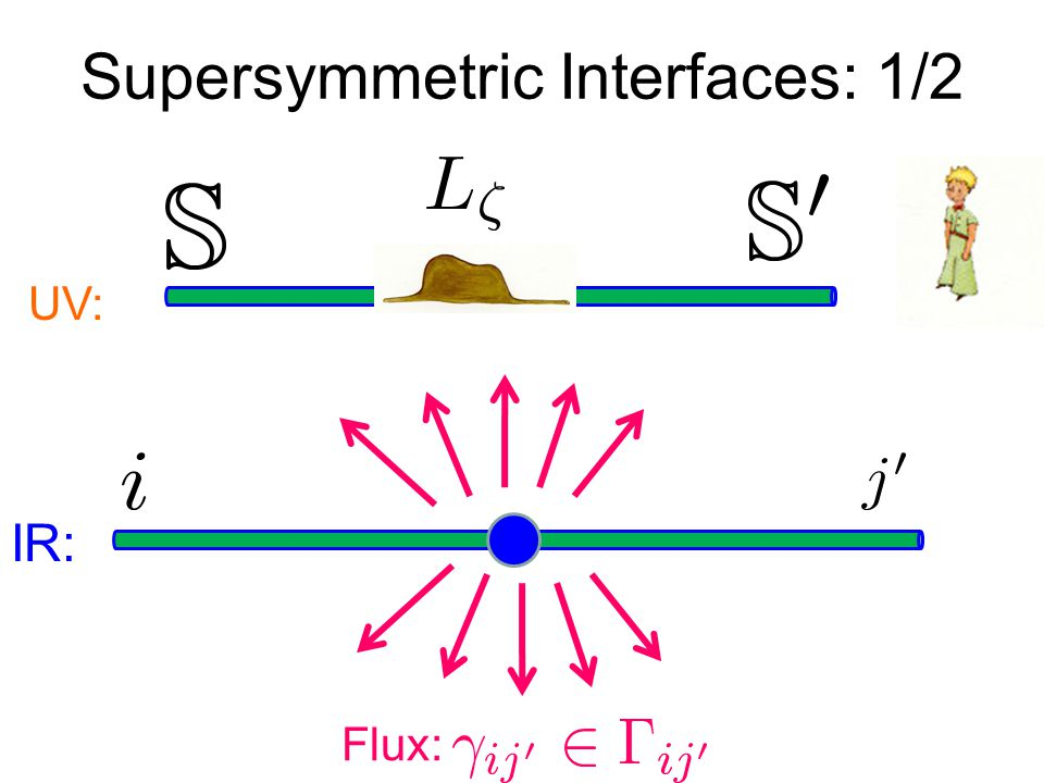 Supersymmetric Interfaces: 1/2 UV: Flux: IR: