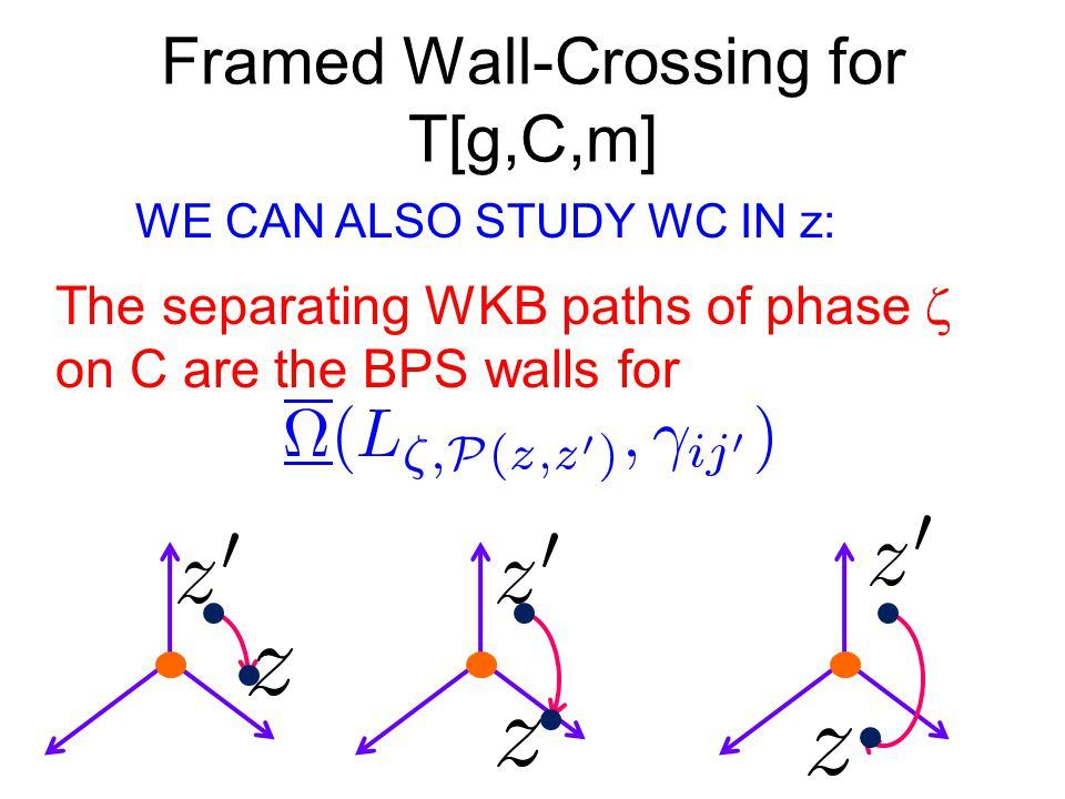 Framed Wall-Crossing for T[g,C,m] The separating WKB paths of phase  on C are the BPS walls for WE CAN ALSO STUDY WC IN z: