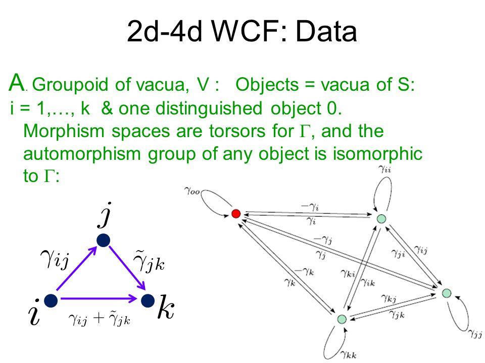 2d-4d WCF: Data A.