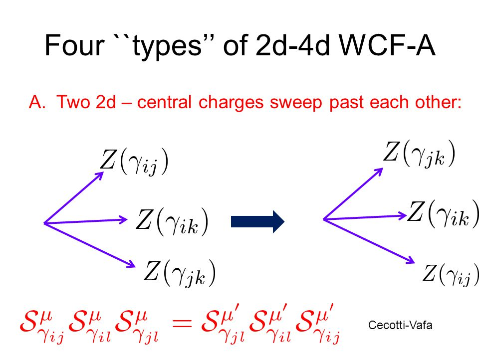 Four ``types'' of 2d-4d WCF-A A. Two 2d – central charges sweep past each other: Cecotti-Vafa