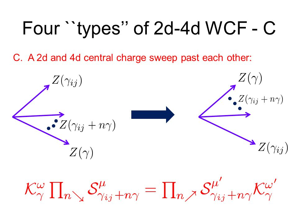 Four ``types'' of 2d-4d WCF - C C. A 2d and 4d central charge sweep past each other:
