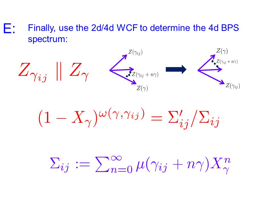 Finally, use the 2d/4d WCF to determine the 4d BPS spectrum: E: