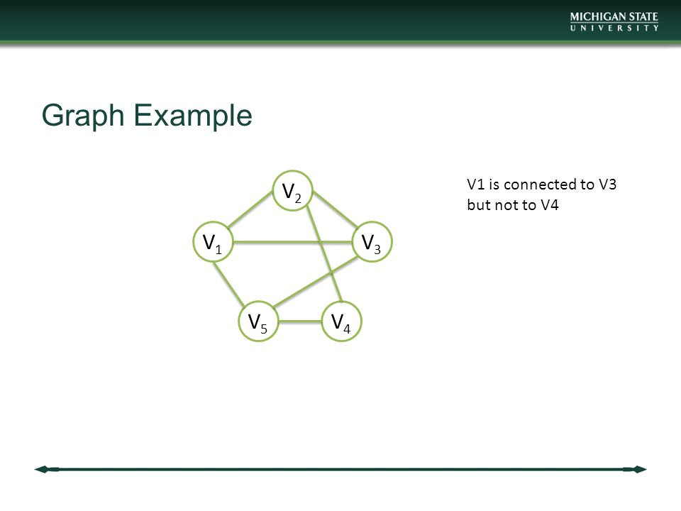 Graph Example V2V2 V1V1 V3V3 V5V5 V4V4 V1 is connected to V3 but not to V4