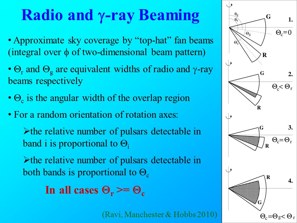 Radio and  -ray Beaming Approximate sky coverage by top-hat fan beams (integral over  of two-dimensional beam pattern)  r and  g are equivalent widths of radio and  -ray beams respectively  c is the angular width of the overlap region For a random orientation of rotation axes:  the relative number of pulsars detectable in band i is proportional to  i  the relative number of pulsars detectable in both bands is proportional to  c In all cases  r >=  c (Ravi, Manchester & Hobbs 2010)