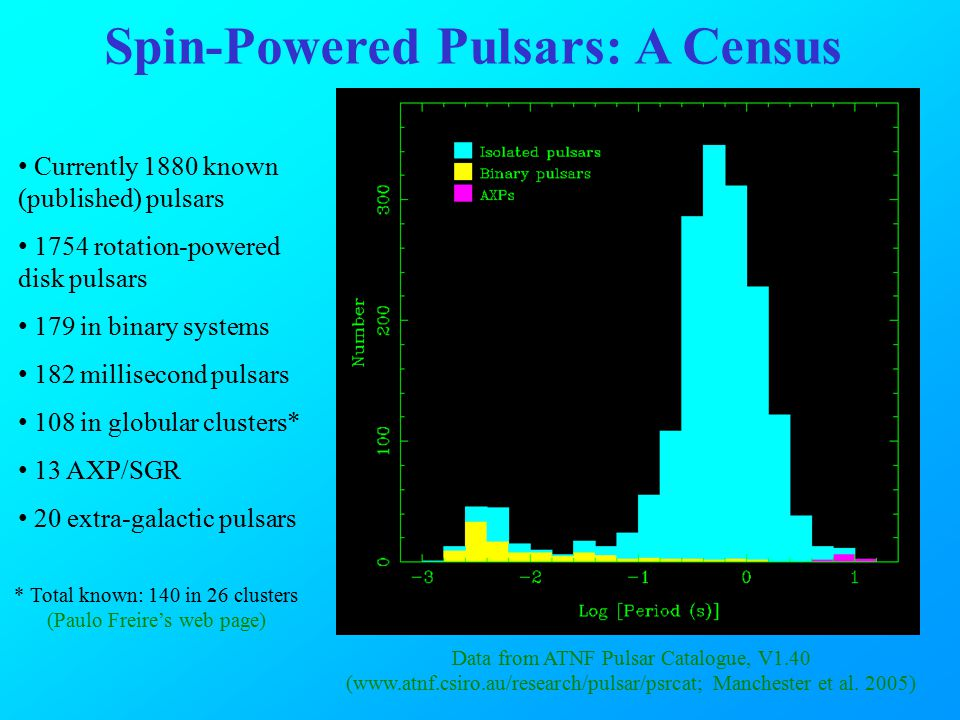 For most pulsars P ~ 10 -15 MSPs have P smaller by about 5 orders of magnitude Most MSPs are binary, but few normal pulsars are P/(2P) is an indicator of pulsar age Surface dipole magnetic field ~ (PP) 1/2 The P – P Diagram.....