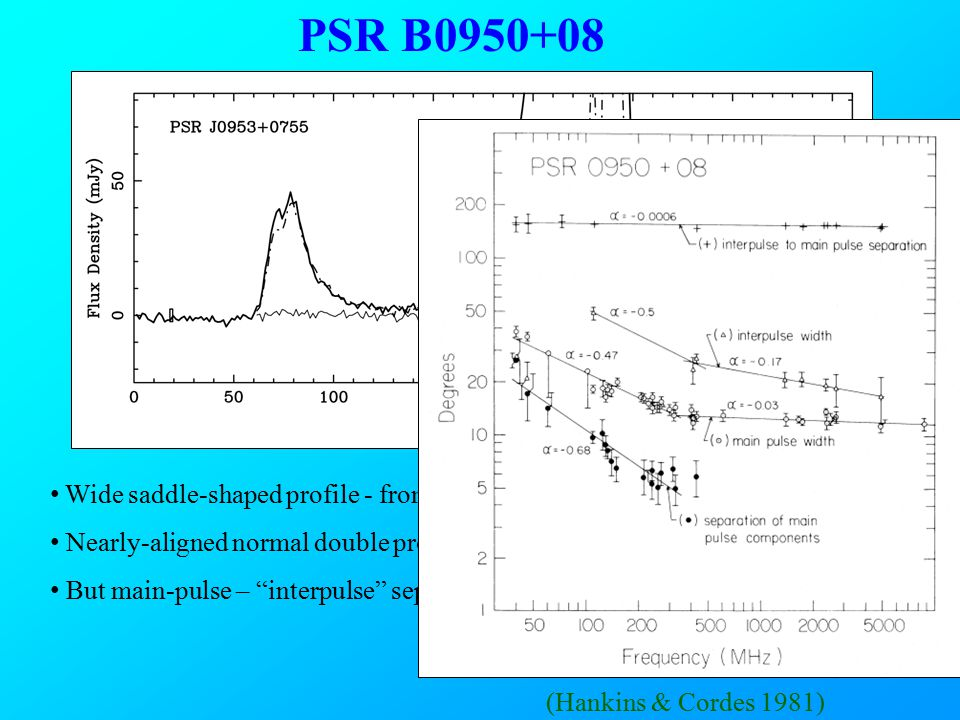 PSR B0950+08 Wide saddle-shaped profile - from one pole.