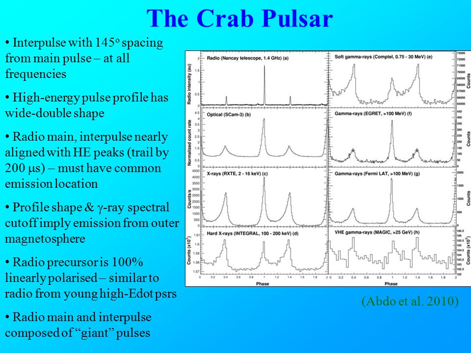 Millisecond Pulsars Wide, complex profiles.