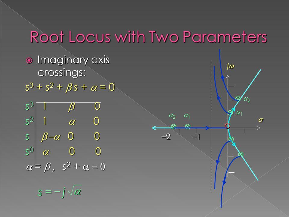  Imaginary axis crossings: s 3 + s 2 +  s +  = 0 s 3 1  0 s 2 1  0 s  0 0 s 0  0 0  =  s 2 +   js  jjjj  –2–2–2–2 –1–1–1–1      11 11 22 22 O