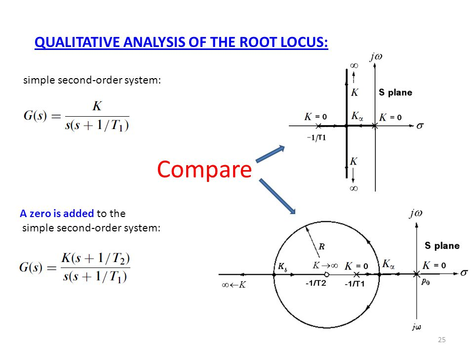 25 simple second-order system: A zero is added to the simple second-order system: QUALITATIVE ANALYSIS OF THE ROOT LOCUS: Compare