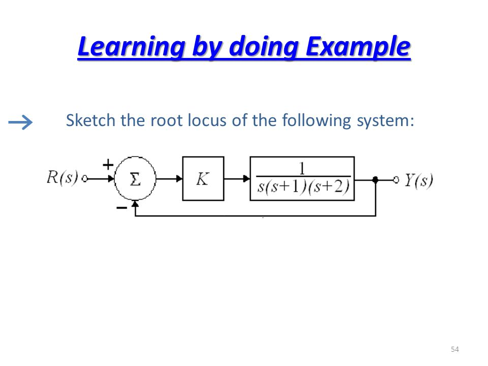 Learning by doing Example Sketch the root locus of the following system: 54