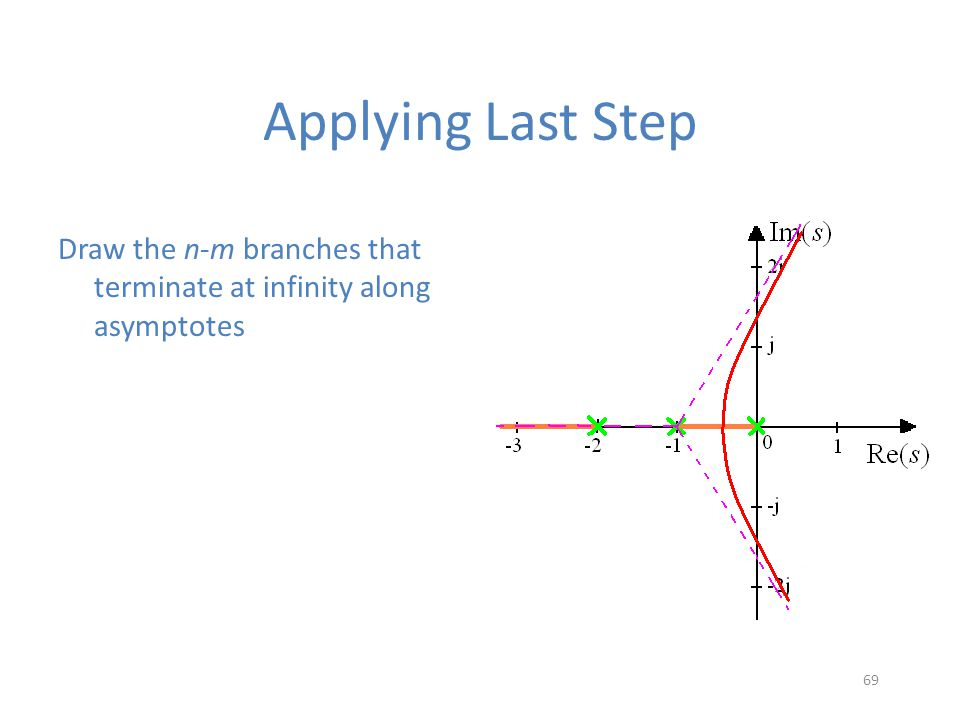 Applying Last Step Draw the n-m branches that terminate at infinity along asymptotes 69