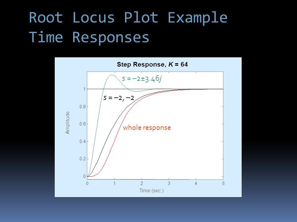 Time (sec.) Amplitude Step Response, K = 64 012345 0 0.2 0.4 0.6 0.8 1 s = –2, –2 s = –2±3.46j whole response