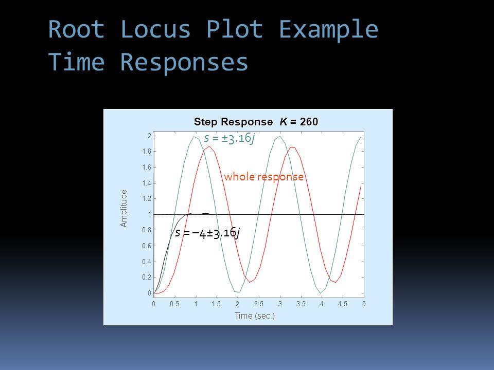 Root Locus Plot Example Time Responses Time (sec.) Amplitude Step Response K = 260 00.511.522.533.544.55 0 0.2 0.4 0.6 0.8 1 1.2 1.4 1.6 1.8 2 whole response s = ±3.16j s = –4±3.16j