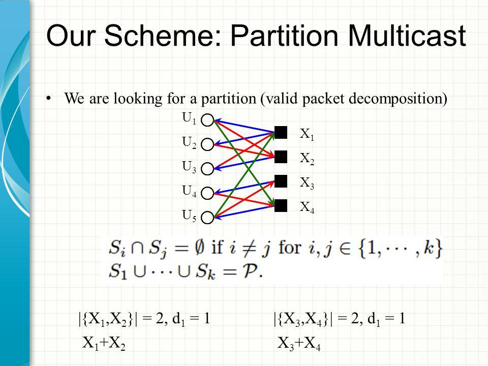 Our Scheme: Partition Multicast We are looking for a partition (valid packet decomposition) X1X1 X2X2 X3X3 X4X4 U1U1 U2U2 U3U3 U4U4 U5U5 X1X1 X2X2 X3X3 X4X4 |{X 1,X 2 }| = 2, d 1 = 1|{X 3,X 4 }| = 2, d 1 = 1 X 1 +X 2 X 3 +X 4