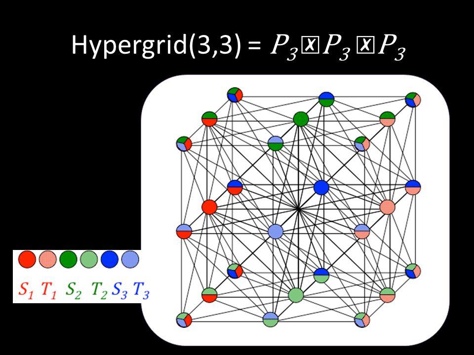 Hypergrid(3,3) = P 3 ☒ P 3 ☒ P 3 S 1 T 1 S 2 T 2 S 3 T 3