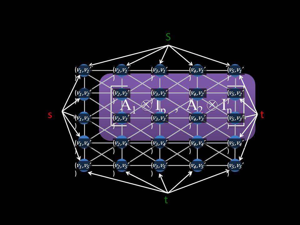 A 1 × I p, A 2 × I n t S t s ( v 1, v 1 ' ) ( v 5, v 1 ' ) ( v 4, v 1 ' ) ( v 3, v 1 ' ) ( v 2, v 1 ' ) ( v 1, v 2 ' ) ( v 5, v 2 ' ) ( v 4, v 2 ' ) ( v 3, v 2 ' ) ( v 2, v 2 ' ) ( v 1, v 3 ' ) ( v 5, v 3 ' ) ( v 4, v 3 ' ) ( v 3, v 3 ' ) ( v 2, v 3 ' ) ( v 1, v 4 ' ) ( v 5, v 4 ' ) ( v 4, v 4 ' ) ( v 3, v 4 ' ) ( v 2, v 4 ' ) ( v 1, v 5 ' ) ( v 5, v 5 ' ) ( v 4, v 5 ' ) ( v 3, v 5 ' ) ( v 2, v 5 ' )