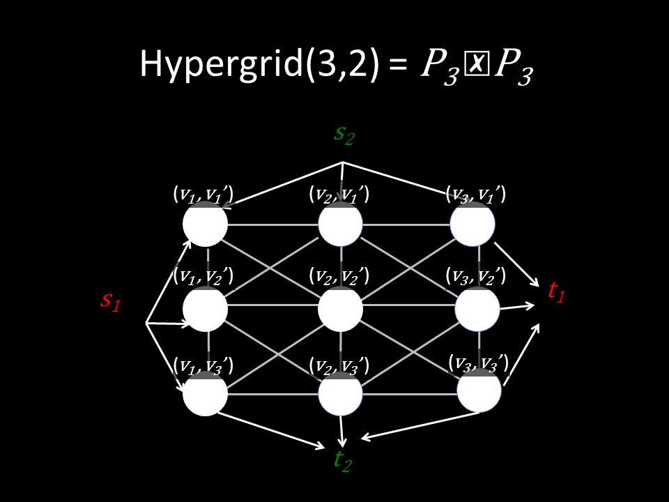 Hypergrid(3,2) = P 3 ☒ P 3 s 2 t2t2 s1s1 ( v 2, v 1 ' ) ( v 1, v 2 ' )( v 3, v 2 ' )( v 2, v 2 ' ) ( v 2, v 3 ' ) t1t1 ( v 1, v 1 ' )( v 3, v 1 ' ) ( v 1, v 3 ' ) ( v 3, v 3 ' )