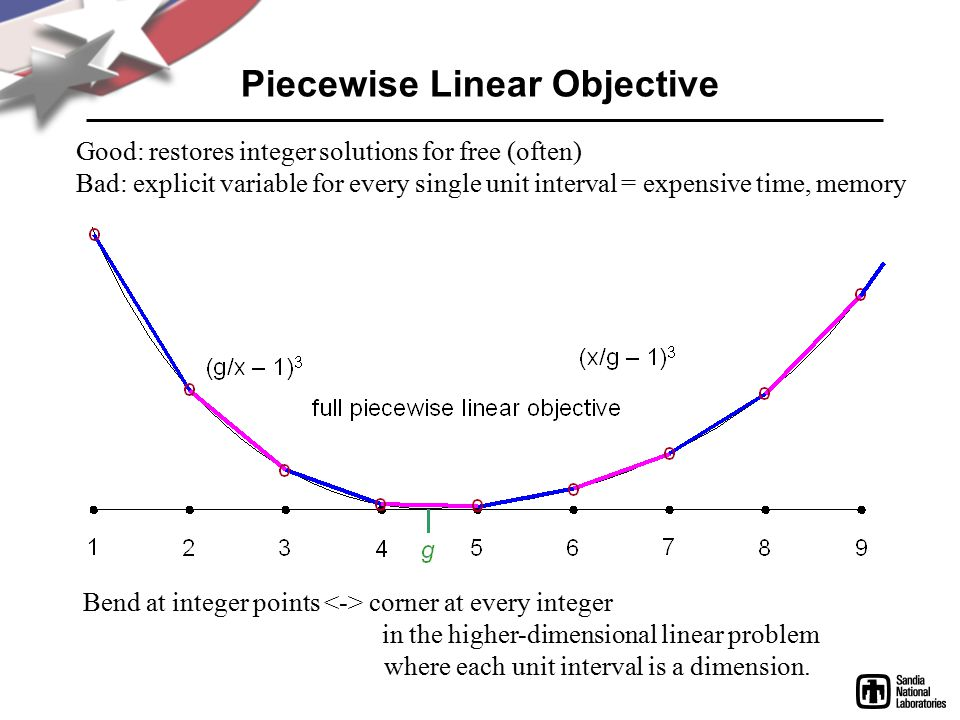 Piecewise Linear Objective Good: restores integer solutions for free (often) Bad: explicit variable for every single unit interval = expensive time, memory Bend at integer points corner at every integer in the higher-dimensional linear problem where each unit interval is a dimension.
