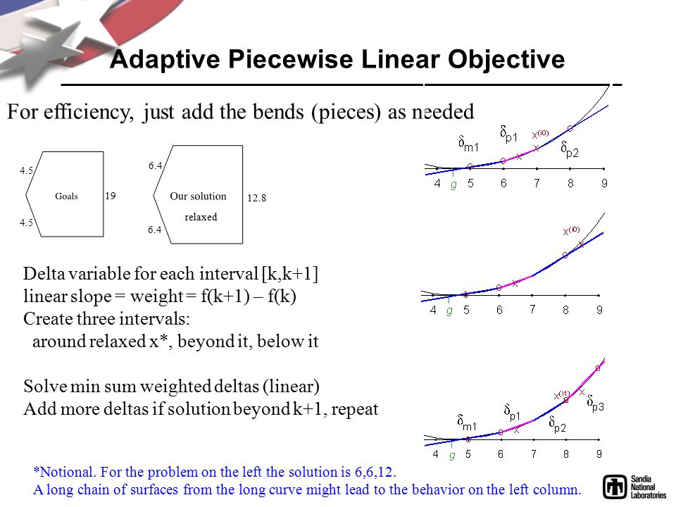 Adaptive Piecewise Linear Objective For efficiency, just add the bends (pieces) as needed 4.5 19 6.4 12.8 relaxed Delta variable for each interval [k,k+1] linear slope = weight = f(k+1) – f(k) Create three intervals: around relaxed x*, beyond it, below it Solve min sum weighted deltas (linear) Add more deltas if solution beyond k+1, repeat *Notional.