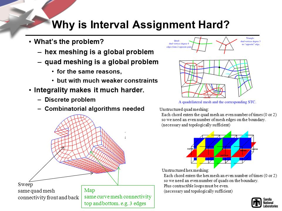 Why is Interval Assignment Hard. What's the problem.