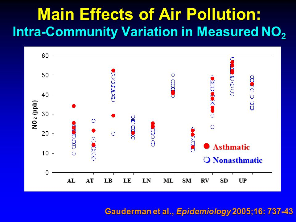 Main Effects of Air Pollution: Intra-Community Variation in Measured NO 2  Nonasthmatic Gauderman et al., Epidemiology 2005;16: 737-43 Asthmatic Asth