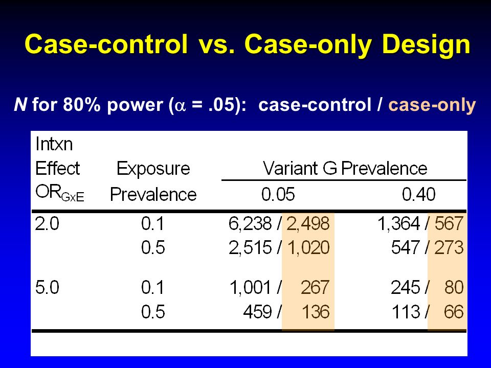 Case-control vs. Case-only Design N for 80% power (  =.05): case-control / case-only
