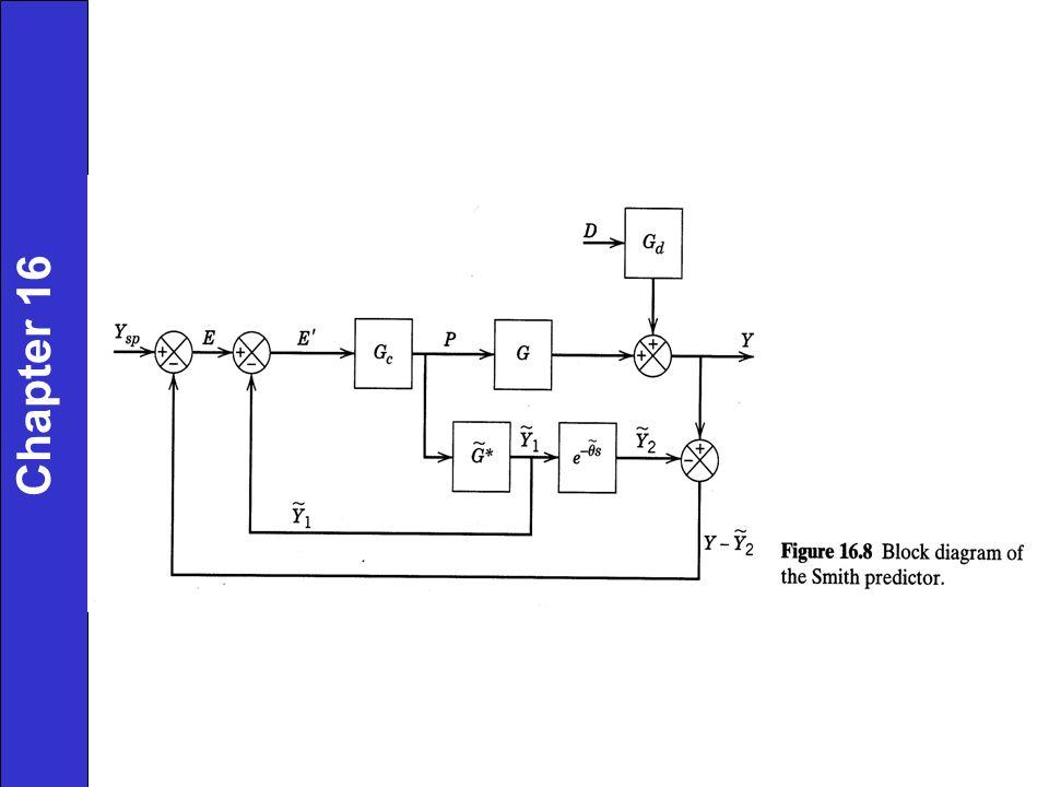 No model error: (sensitive to model errors > +/- 20%) Chapter 16