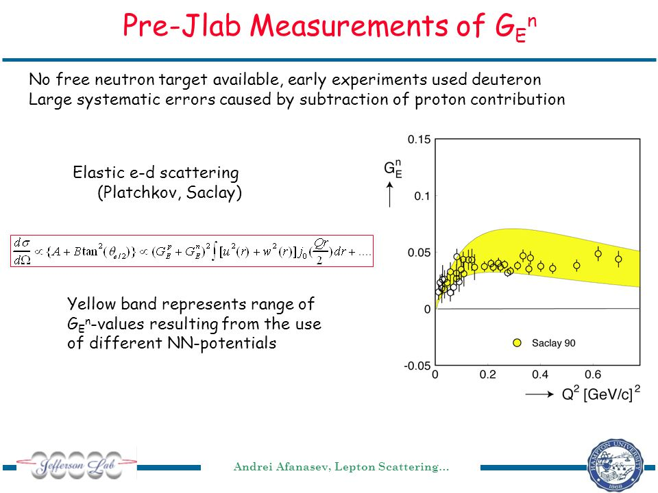 Andrei Afanasev, Lepton Scattering… Pre-Jlab Measurements of G E n Elastic e-d scattering (Platchkov, Saclay) No free neutron target available, early experiments used deuteron Large systematic errors caused by subtraction of proton contribution Yellow band represents range of G E n -values resulting from the use of different NN-potentials