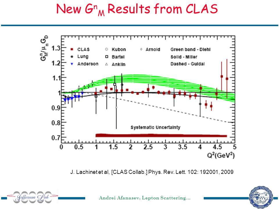 Andrei Afanasev, Lepton Scattering… New G n M Results from CLAS J.