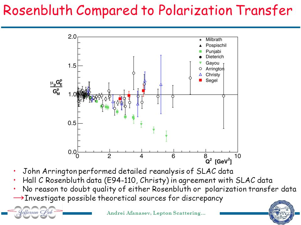 Andrei Afanasev, Lepton Scattering… Rosenbluth Compared to Polarization Transfer John Arrington performed detailed reanalysis of SLAC data Hall C Rosenbluth data (E94-110, Christy) in agreement with SLAC data No reason to doubt quality of either Rosenbluth or polarization transfer data → Investigate possible theoretical sources for discrepancy