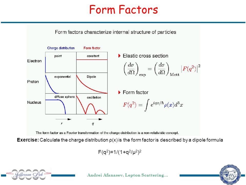Andrei Afanasev, Lepton Scattering… Form Factors Exercise: Calculate the charge distribution ρ(x) is the form factor is described by a dipole formula F(q 2 )=1/(1+q 2 /μ 2 ) 2
