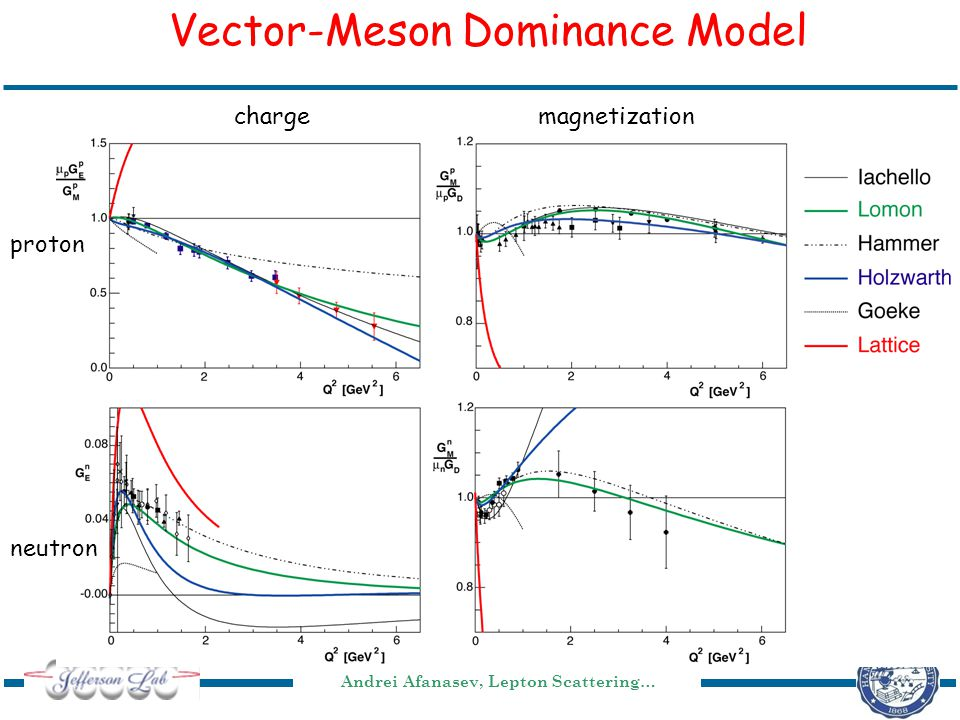 Andrei Afanasev, Lepton Scattering… Vector-Meson Dominance Model chargemagnetization proton neutron