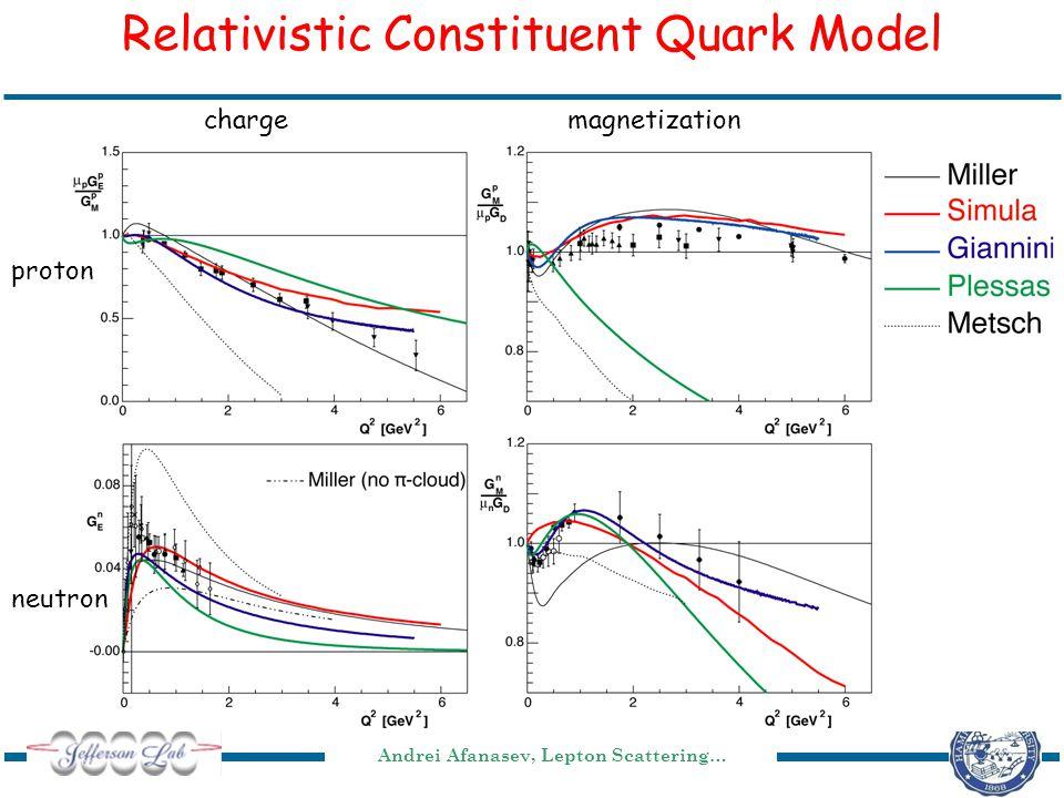 Andrei Afanasev, Lepton Scattering… Relativistic Constituent Quark Model chargemagnetization proton neutron