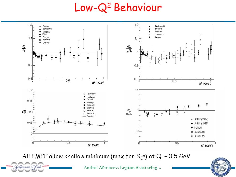 Andrei Afanasev, Lepton Scattering… Low-Q 2 Behaviour All EMFF allow shallow minimum (max for G E n ) at Q ~ 0.5 GeV