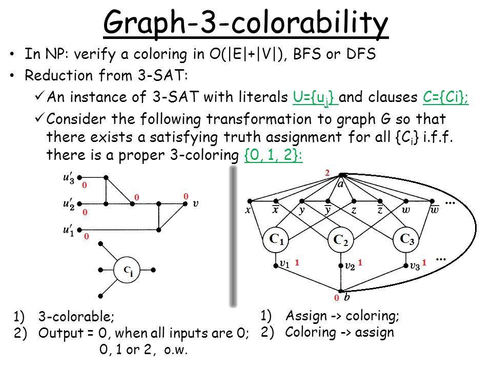[8] D.R. Karger, R. Motwani, and M. Sudan. Approximate graph coloring by semidefinite programming.