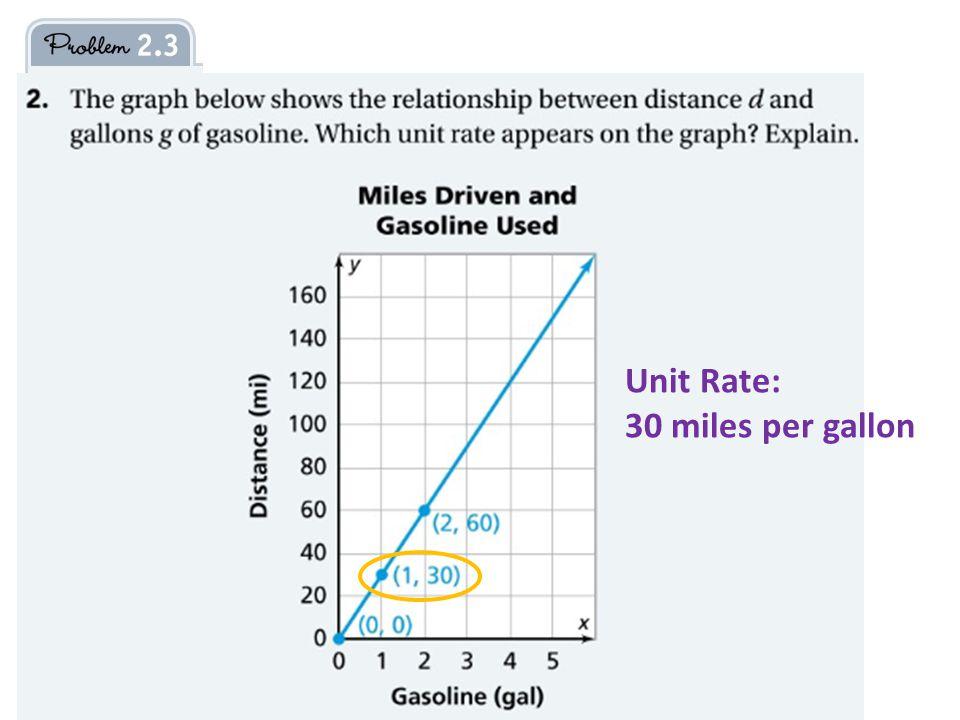 Unit Rate: 30 miles per gallon