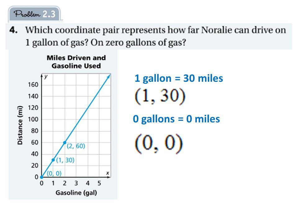 1 gallon = 30 miles 0 gallons = 0 miles