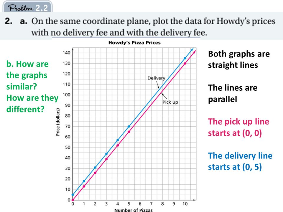 b. How are the graphs similar. How are they different.
