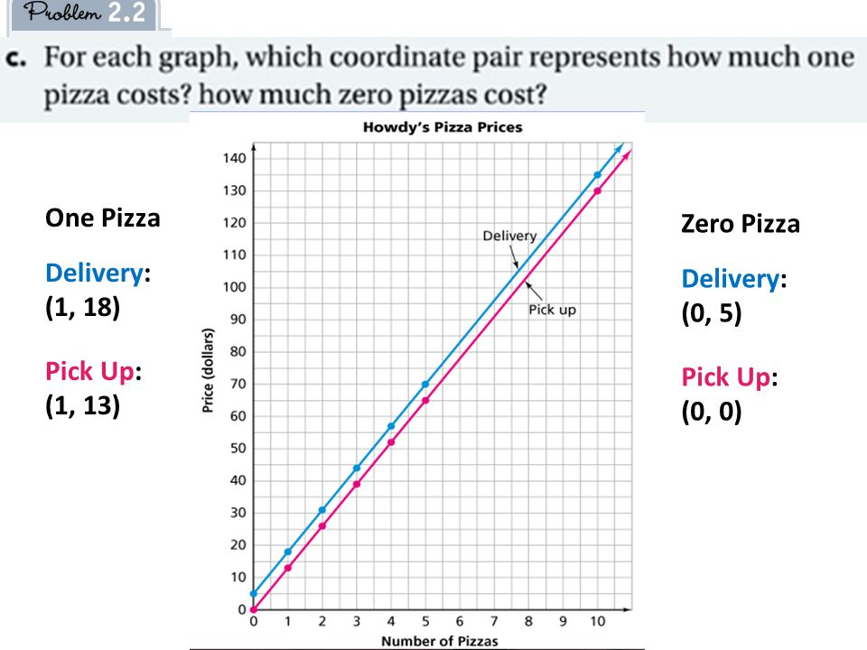 One Pizza Delivery: (1, 18) Pick Up: (1, 13) Zero Pizza Delivery: (0, 5) Pick Up: (0, 0)