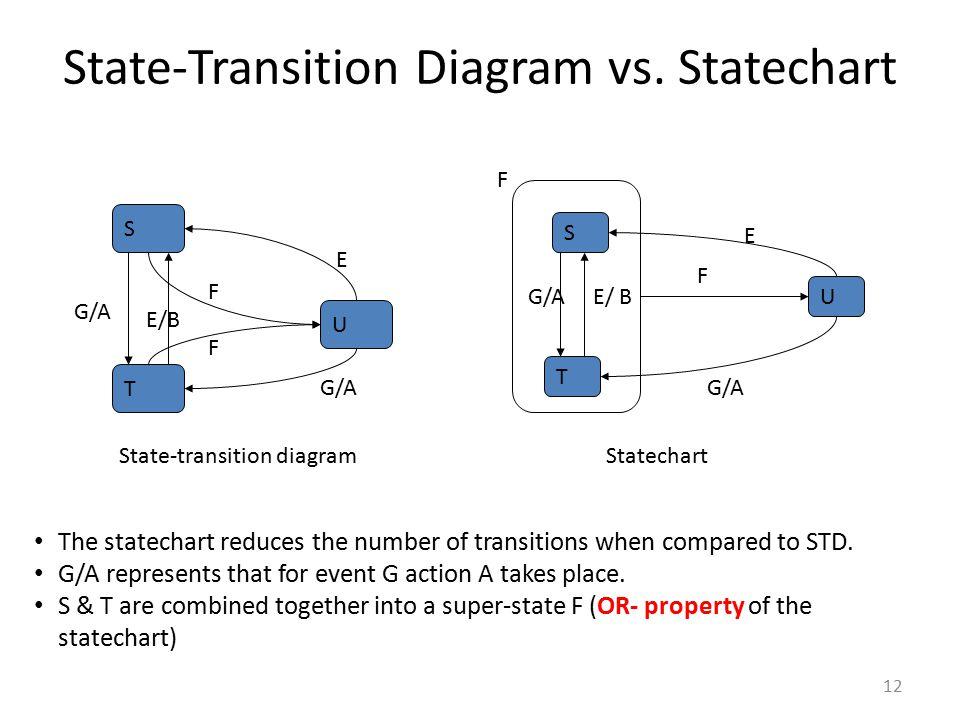 12 State-Transition Diagram vs. Statechart S T U E G/A F F E/B State-transition diagram G/A E/ B S T U E F G/A Statechart F The statechart reduces the